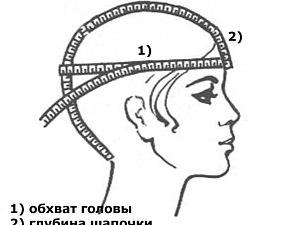 Как снять мерки для беретиков и шапочек   Ярмарка Мастеров - ручная работа, handmade