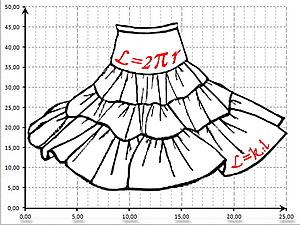 Расчет юбка ярусами
