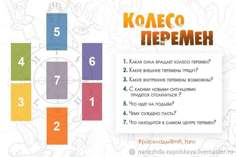Расклад, Карты Таро, Снежинск,  Фото №1