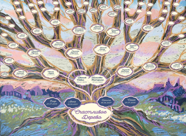 наибольшей дерево потомков картинка подписать полдюжины различных